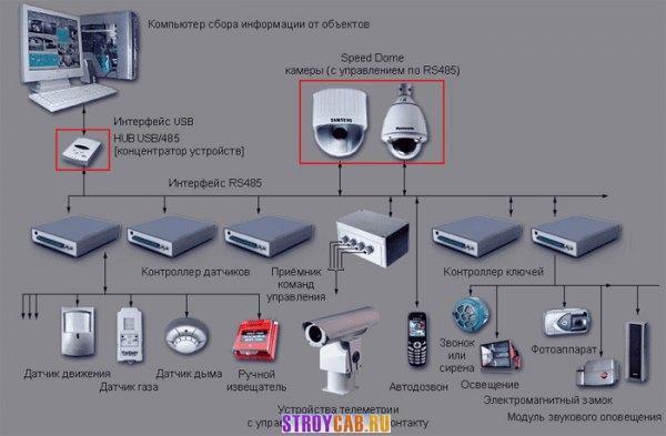проекта слаботочных сетей